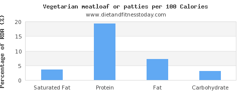 saturated fat and nutrition facts in meatloaf per 100 calories