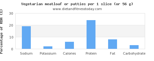 sodium and nutritional content in meatloaf