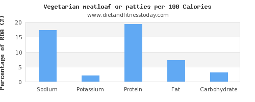 sodium and nutrition facts in meatloaf per 100 calories