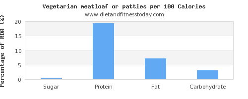 sugar and nutrition facts in meatloaf per 100 calories