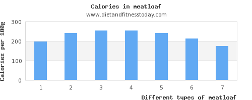 meatloaf thiamine per 100g
