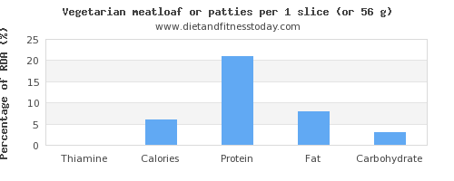 thiamine and nutritional content in meatloaf