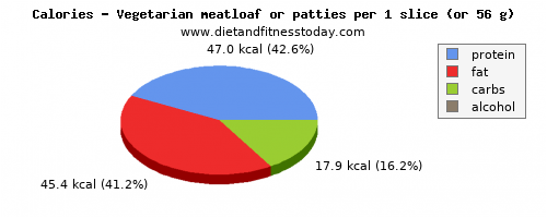vitamin a, calories and nutritional content in meatloaf