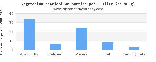 vitamin b6 and nutritional content in meatloaf