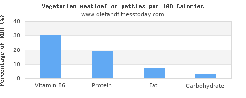 vitamin b6 and nutrition facts in meatloaf per 100 calories