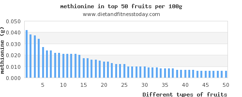 fruits methionine per 100g