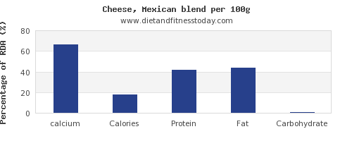 calcium and nutrition facts in mexican cheese per 100g