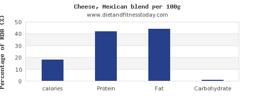 calories and nutrition facts in mexican cheese per 100g