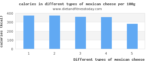 mexican cheese nutritional value per 100g