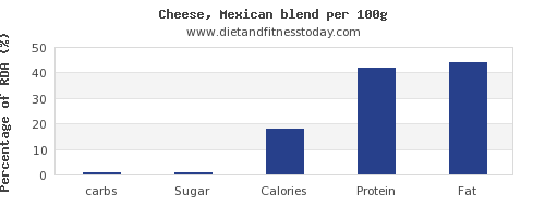 carbs and nutrition facts in mexican cheese per 100g
