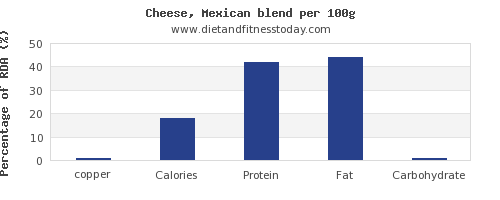 copper and nutrition facts in mexican cheese per 100g