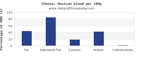 fat and nutrition facts in mexican cheese per 100g