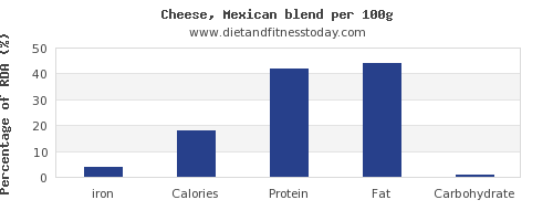 iron and nutrition facts in mexican cheese per 100g