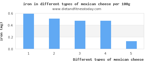 mexican cheese iron per 100g