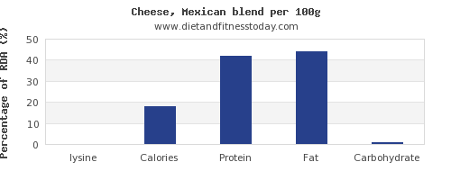 lysine and nutrition facts in mexican cheese per 100g