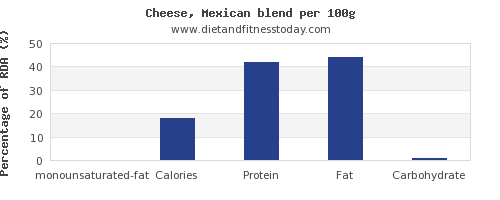 monounsaturated fat and nutrition facts in mexican cheese per 100g