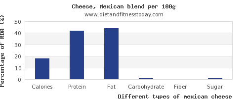 nutritional value and nutrition facts in mexican cheese per 100g