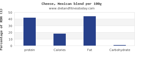 protein and nutrition facts in mexican cheese per 100g