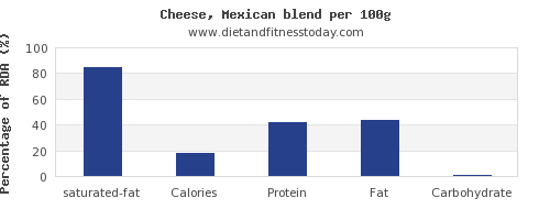 saturated fat and nutrition facts in mexican cheese per 100g