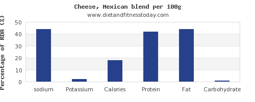 sodium and nutrition facts in mexican cheese per 100g