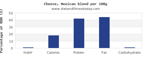 sugar and nutrition facts in mexican cheese per 100g
