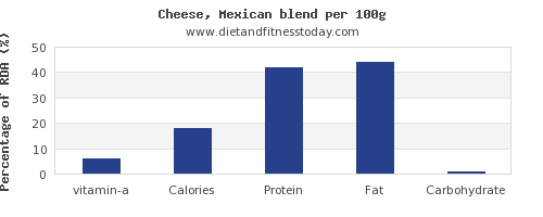 vitamin a and nutrition facts in mexican cheese per 100g