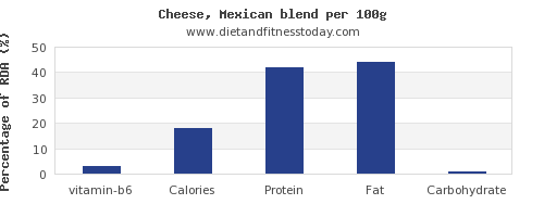 vitamin b6 and nutrition facts in mexican cheese per 100g