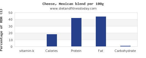vitamin k and nutrition facts in mexican cheese per 100g
