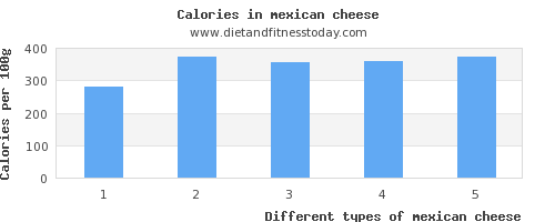 mexican cheese calcium per 100g