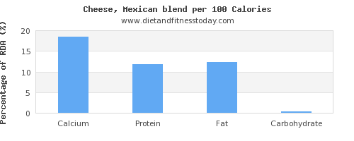 calcium and nutrition facts in mexican cheese per 100 calories