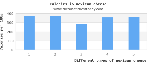 mexican cheese carbs per 100g