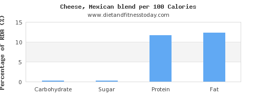carbs and nutrition facts in mexican cheese per 100 calories