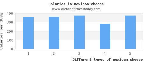 mexican cheese copper per 100g
