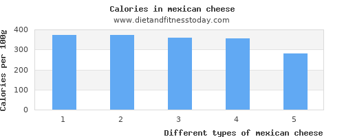 mexican cheese fat per 100g