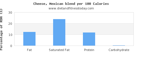 fat and nutrition facts in mexican cheese per 100 calories