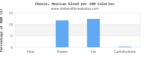 fiber and nutrition facts in mexican cheese per 100 calories