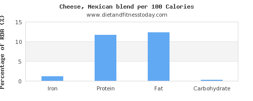 iron and nutrition facts in mexican cheese per 100 calories