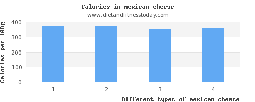 mexican cheese manganese per 100g
