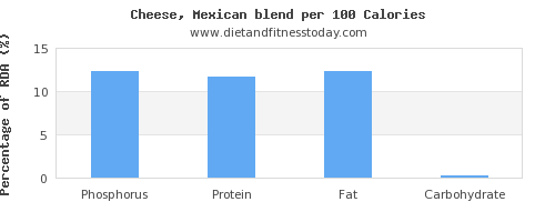 phosphorus and nutrition facts in mexican cheese per 100 calories