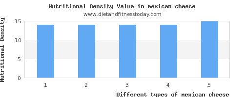 mexican cheese polyunsaturated fat per 100g
