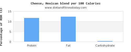 protein and nutrition facts in mexican cheese per 100 calories