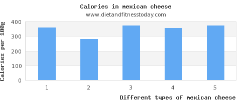 mexican cheese riboflavin per 100g