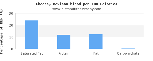 saturated fat and nutrition facts in mexican cheese per 100 calories