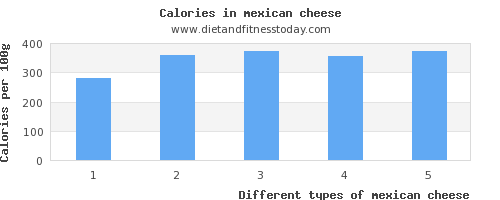 mexican cheese selenium per 100g