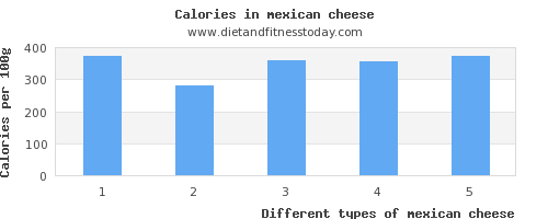 mexican cheese sodium per 100g
