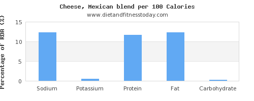 sodium and nutrition facts in mexican cheese per 100 calories