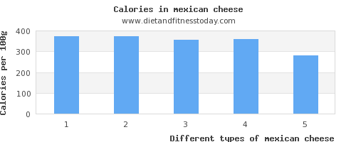 mexican cheese sugar per 100g