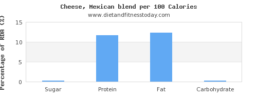 sugar and nutrition facts in mexican cheese per 100 calories