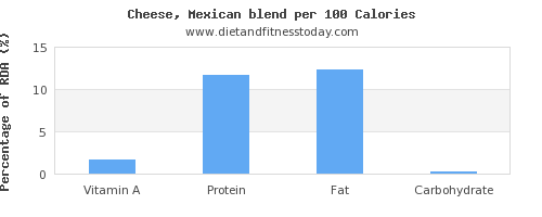 vitamin a and nutrition facts in mexican cheese per 100 calories