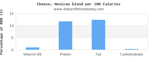 vitamin b6 and nutrition facts in mexican cheese per 100 calories